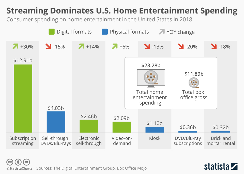 chartoftheday_7654_home_entertainment_spending_in_the_us_n